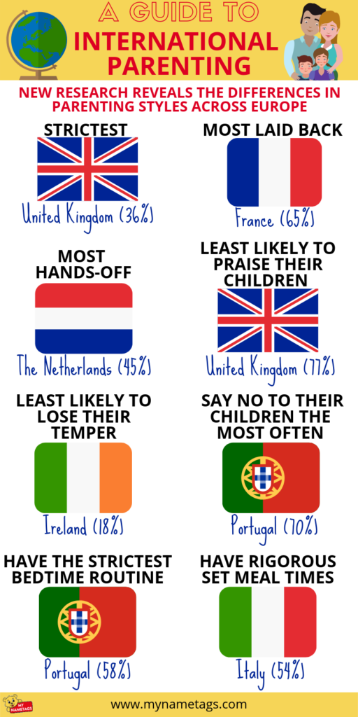 International Parenting - Infographic